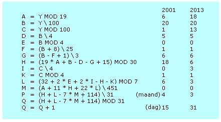 Formule 15-1 Pasen voor het jaar Y valt op dag Q van de maand P van de Gregoriaanse kalender Voor het jaar (Y) 2001 valt Pasen op 15 April en voor 2013 op 31 Maart.