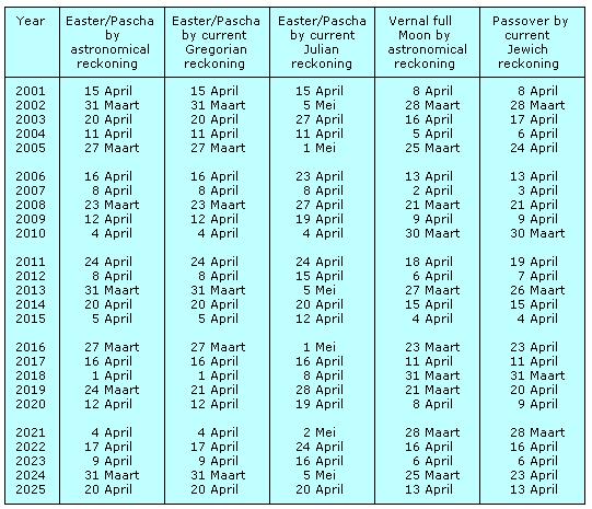 Tabel 15-A Tabel voor het vinden van de datum van Pasen.