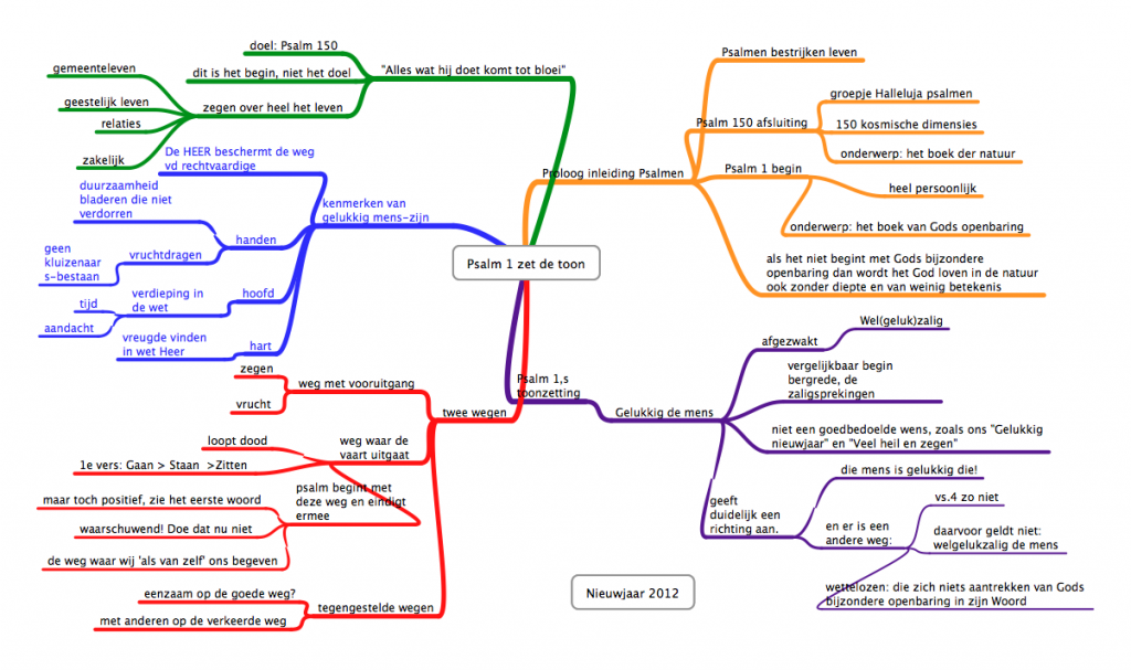 Hoe lees je een mindmap